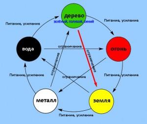 Теория Пяти элементов
