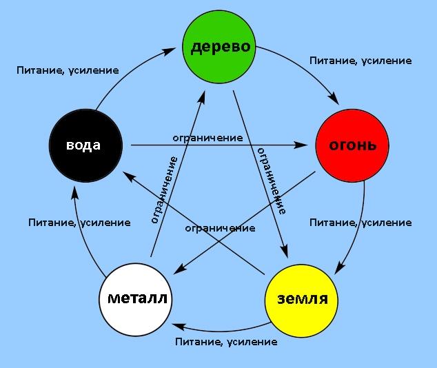 Теория У-Син Теория У-Син - Пять элементов
