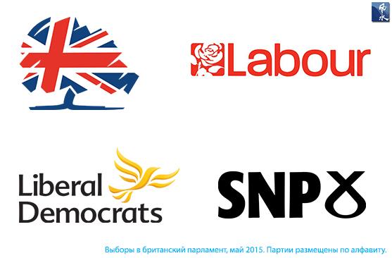 Партии Великобритании