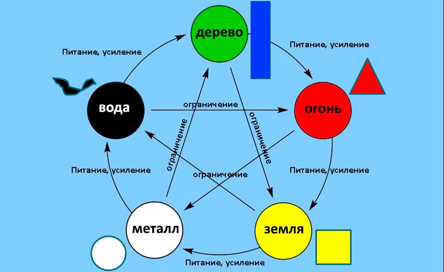 Теория У-Син - Пять элементов стихий