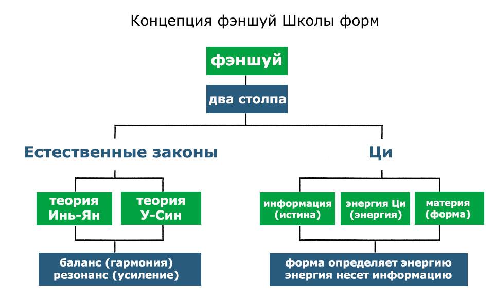 Концепция фэншуй школы форм