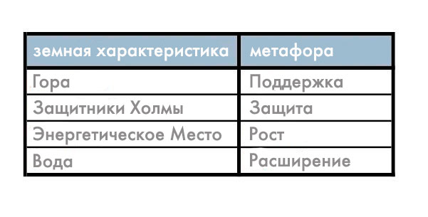 Фэншуй Школа Форм Метафоры Четырех Характеристик
