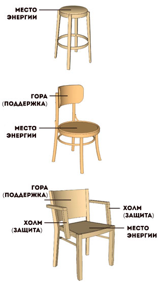 Фэншуй стула кресла табурета